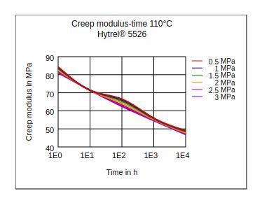 DuPont Hytrel 5526 Creep Modulus vs Time (110°C)