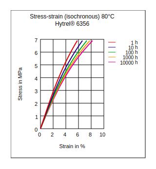 DuPont Hytrel 6356 Stress vs Strain (Isochronous, 80°C)