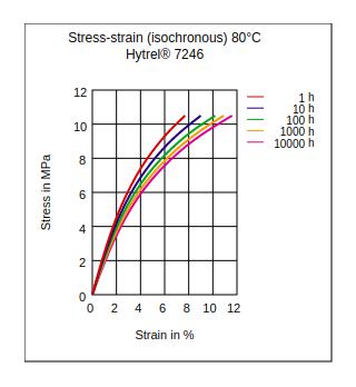 DuPont Hytrel 7246 Stress vs Strain (Isochronous, 80°C)