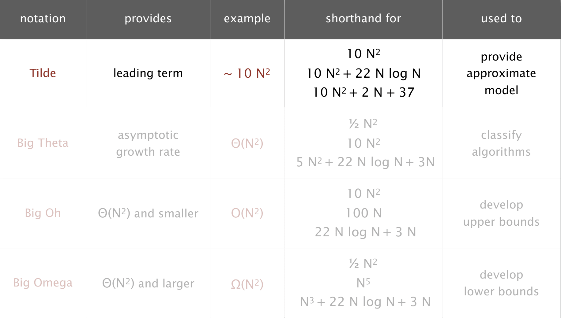 algorithms-notations