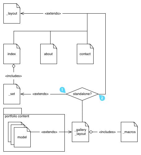 portfolio-templates