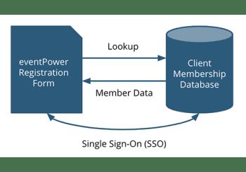 Registration - AMS Integration
