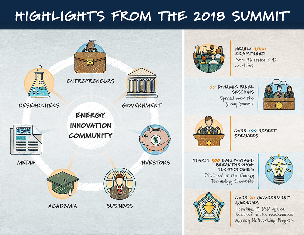 2018 Summit Infographic