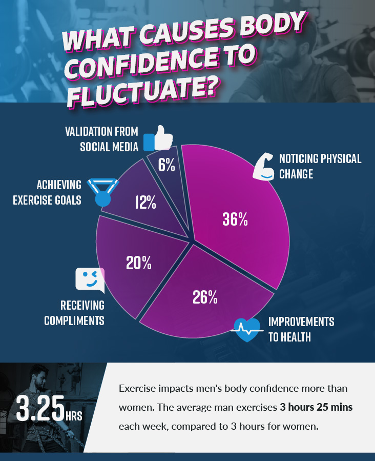 What causes body confidence to fluctuate 732px v1