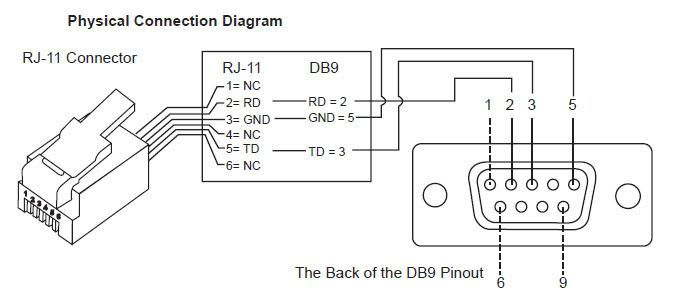 Db9 Rj12 Cable For Synscan Handcontrollers, Rs232 Wiring Diagram Db9