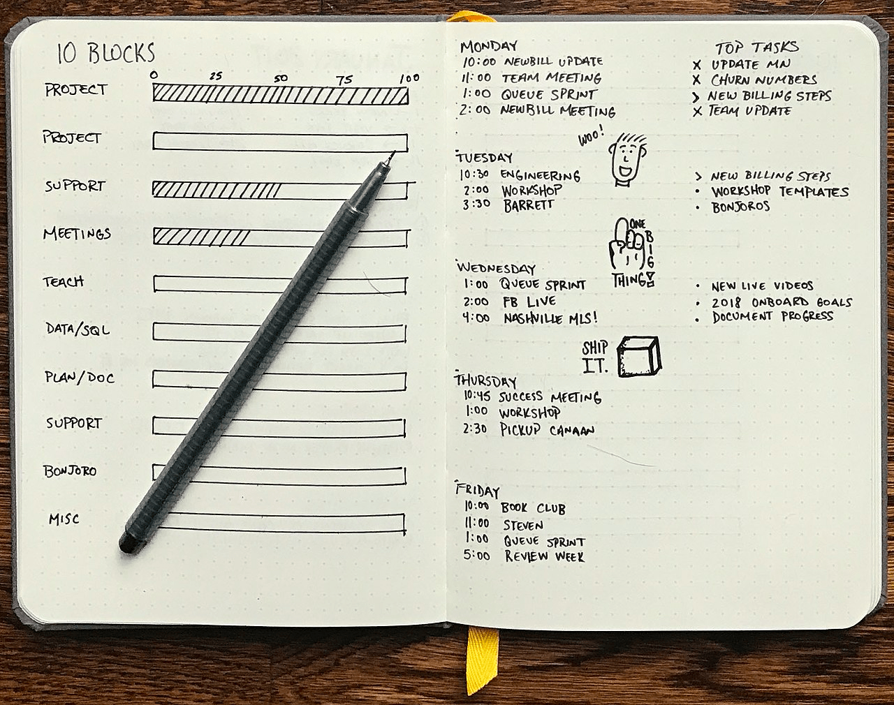 Example page from a bullet journal, showing some typical notations