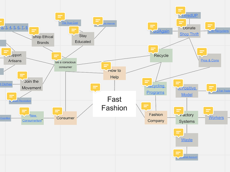 Exploration of Fast Fashion