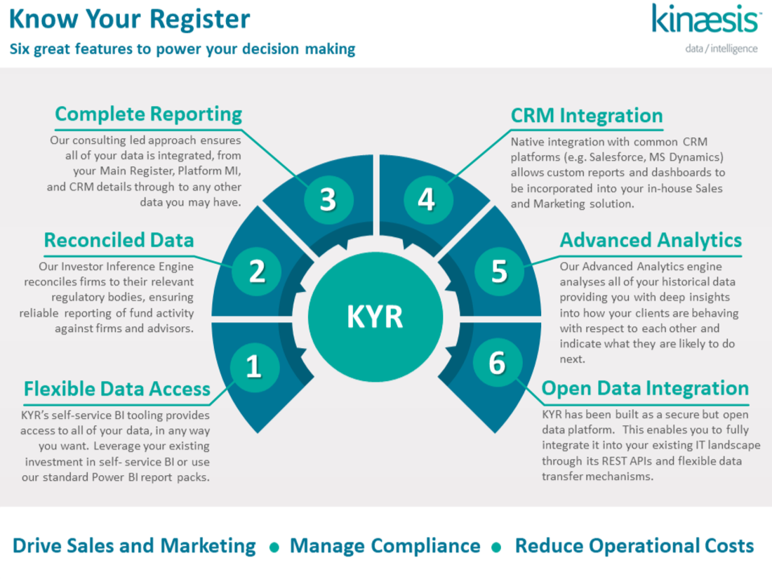 Kinaesis KYR : Six great features for Investment Managers