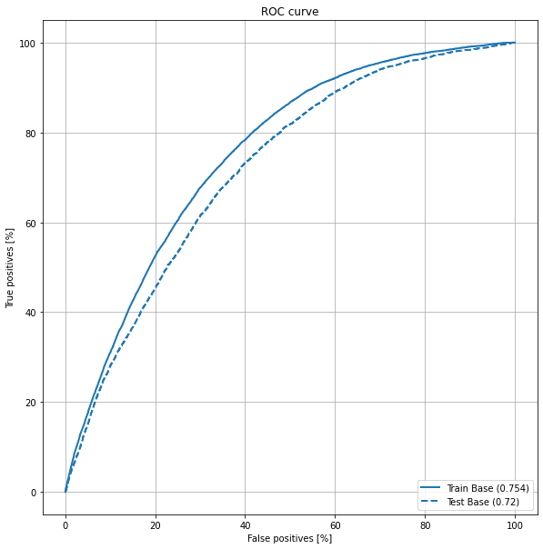The ROC curve displayed (FP in X-axis vs TP in Y-axis)