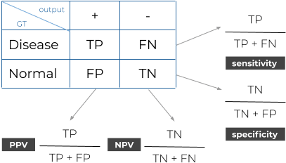 The formulas to compute the sensitivity, specificity, PPV and NPV