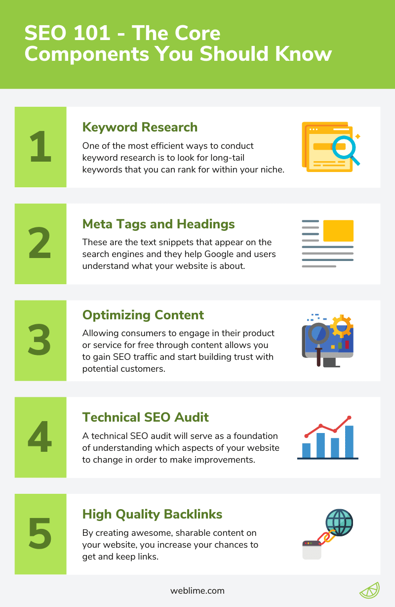 Core SEO Components Infographic