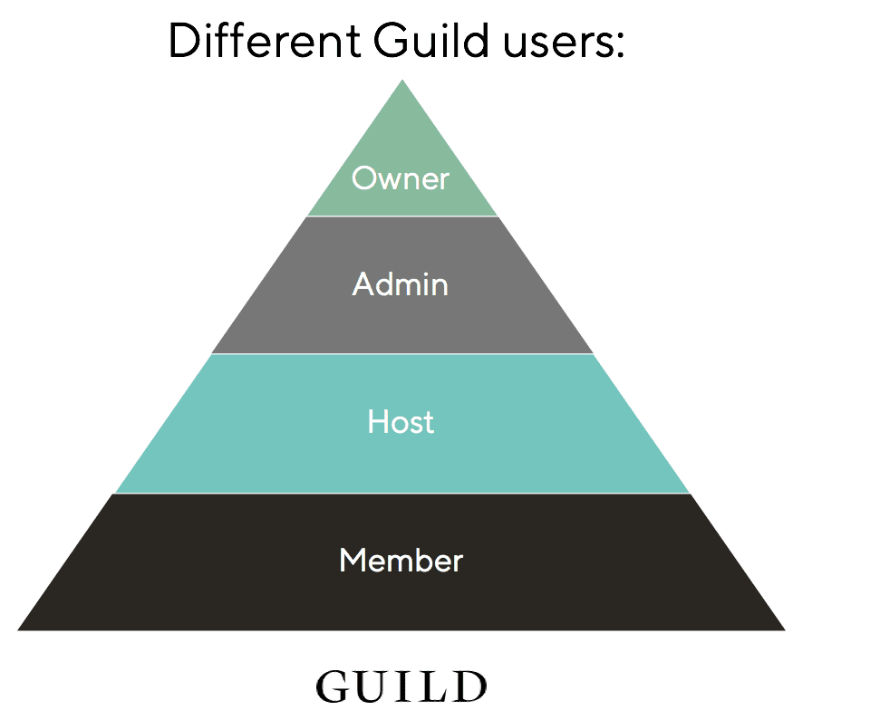 The 4 different types of Guild user - Owner, Admin, Host and Member