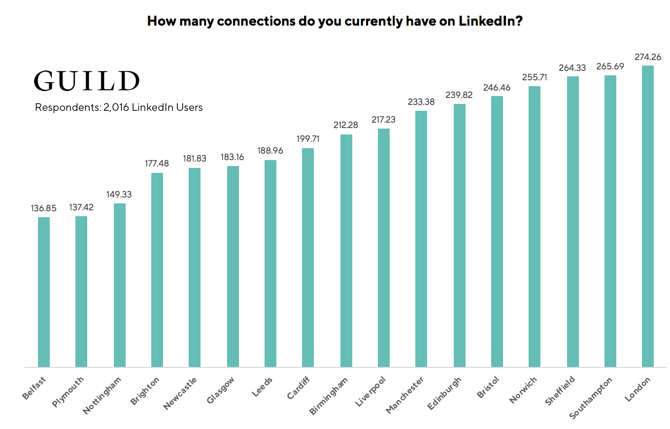 LinkedIn statistics: People living in London have the highest average number of LinkedIn connections