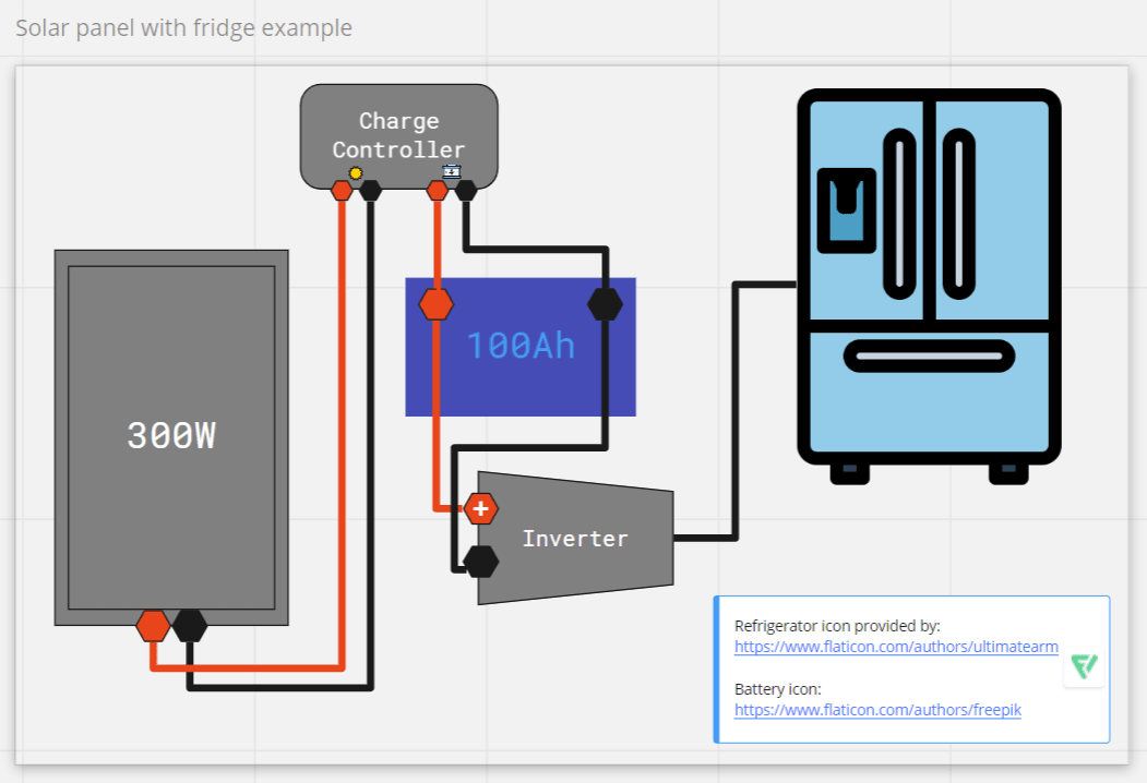 Solar panel diagram with charge controller, inverter, and refrigerator
