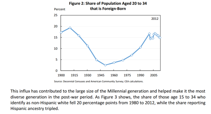 Share of pop aged 20 to 34 that is foreign born