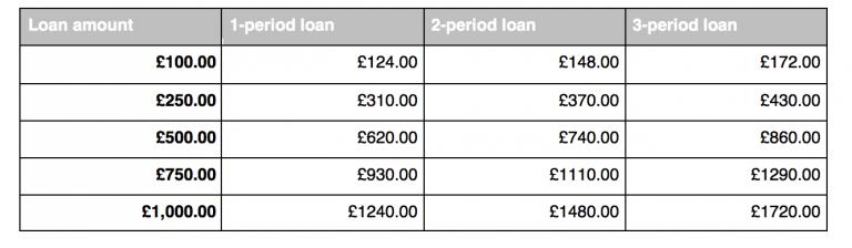QuickQuid table of borrowing