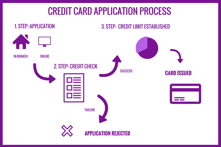 an infograpic showing a credit card application process