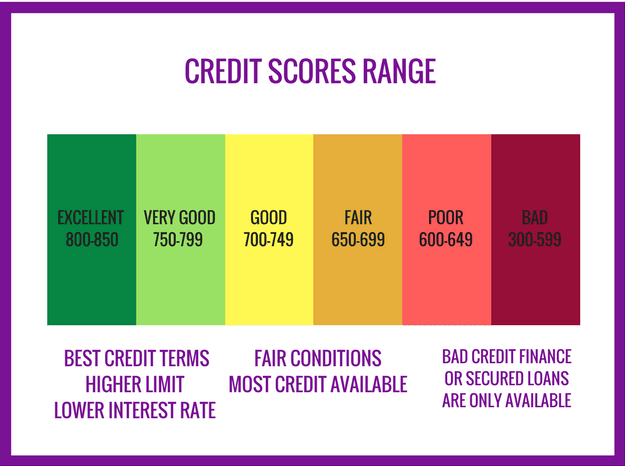 an infographic shows the credit_score_range