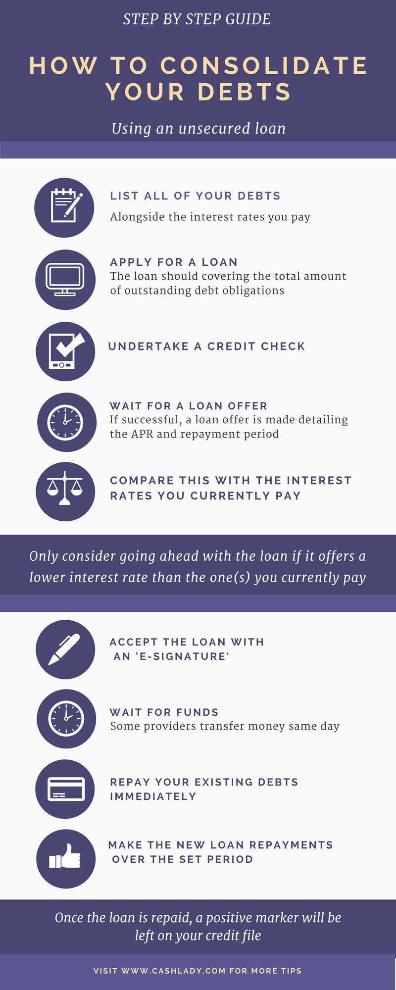 the infographic explains how to rebuid a credit history using debt consolidation loans