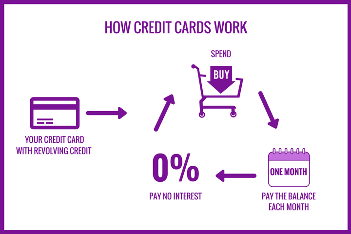 an inforgraphic explaining how credit cards work