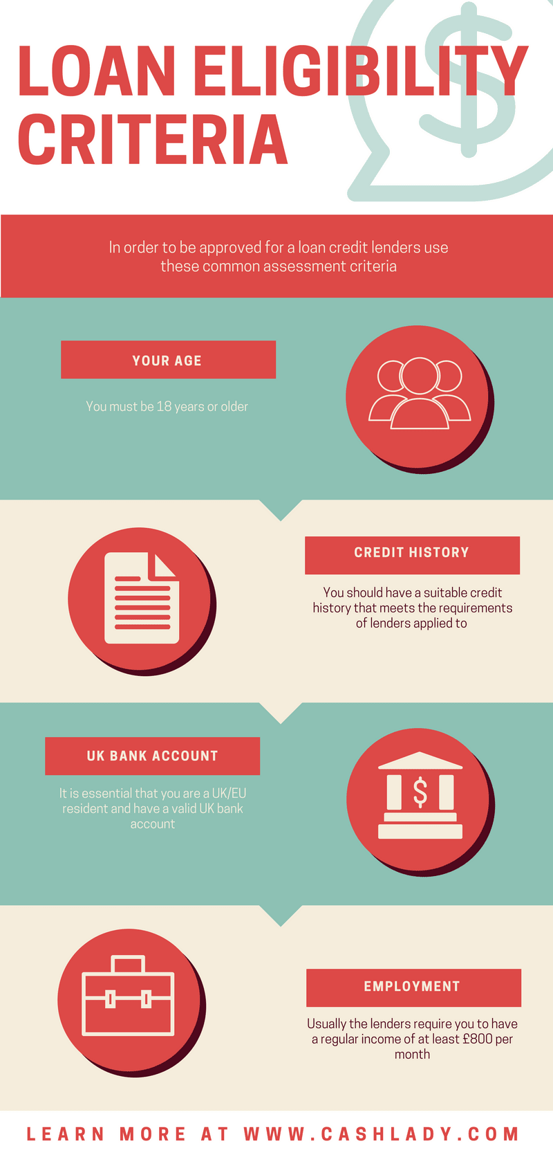 an infographic explains eligibility criteria people need to comply while applying for a loan