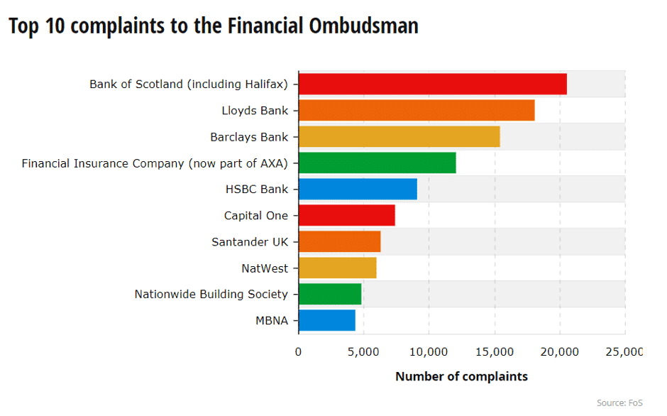 the Financial Ombudsman