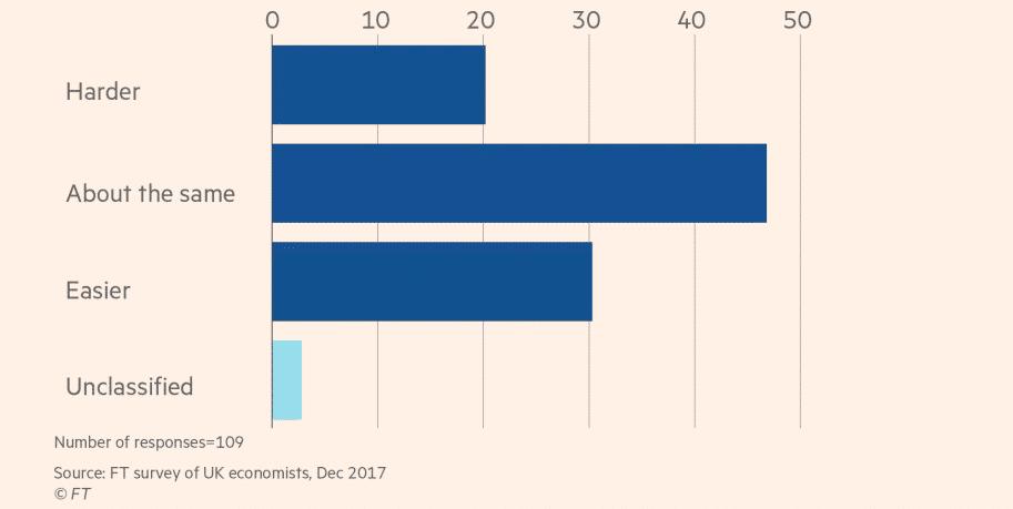 FT uk economists survey