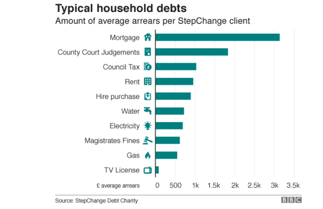 Debt Problems: Redundancy and divorce among the biggest causes of personal debt