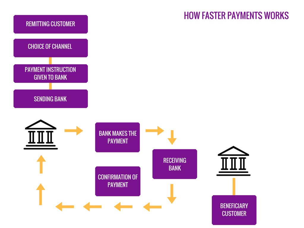 How faster payments work and how quick loans can reach your bank account