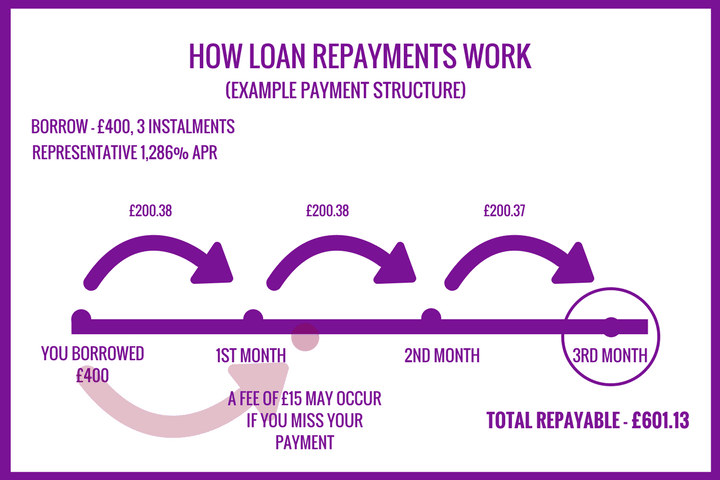 an infographic showing how repayments work