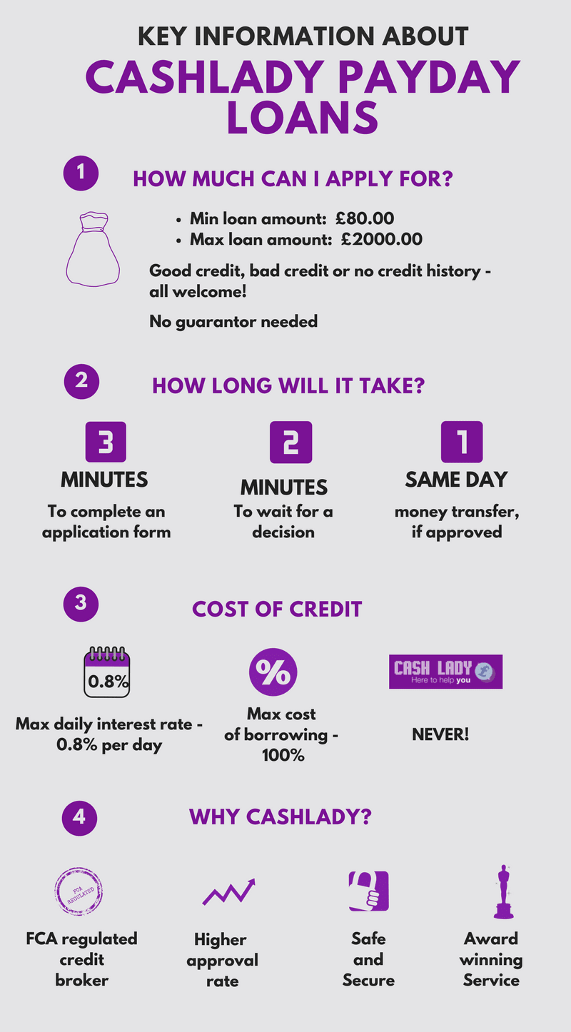 Infographic: Payday loans key information