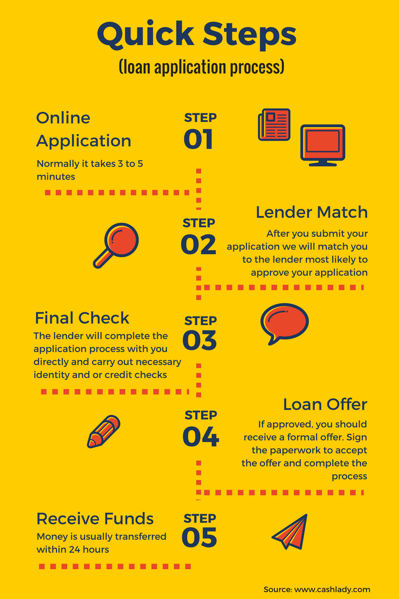 this infographic explaining the loan appliaction process