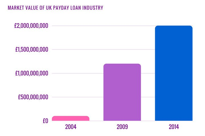 Market value of the UK Payday Loan Industry