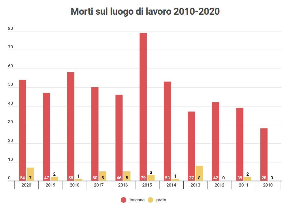Dieci anni di morti sul lavoro a Prato e in Toscana