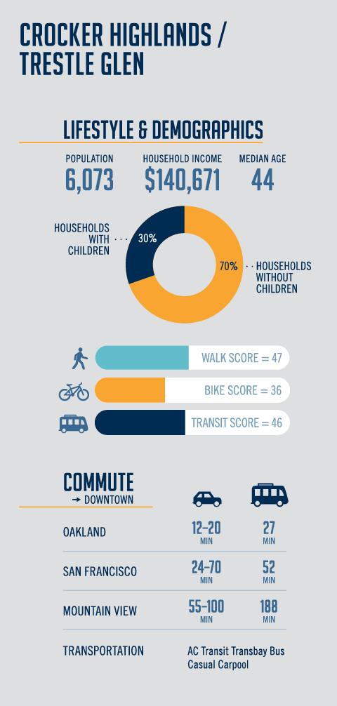 Crocker Highlands Infographic Demographics