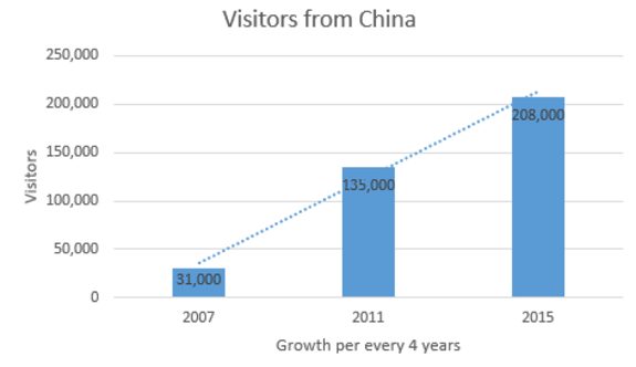 Growth in Chinese Visitors