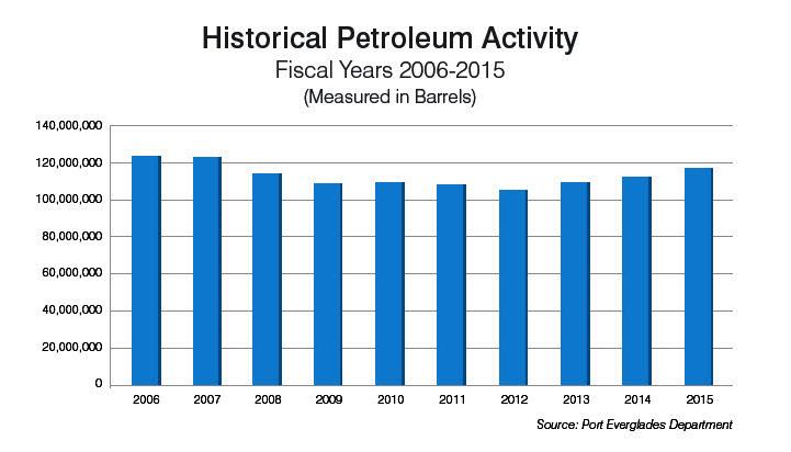Historical Petroleum