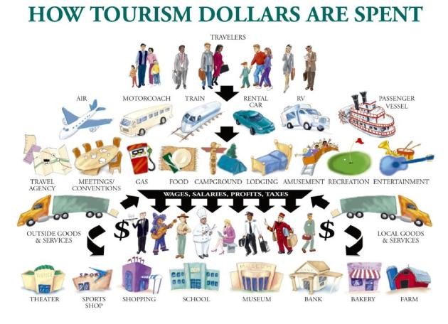 How Tourism Dollars are Spent