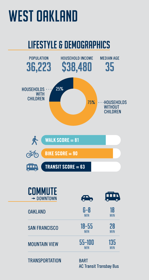 West Oakland Infographic