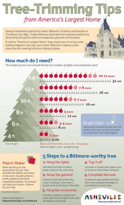 Tree-Trimming Tips from Biltmore