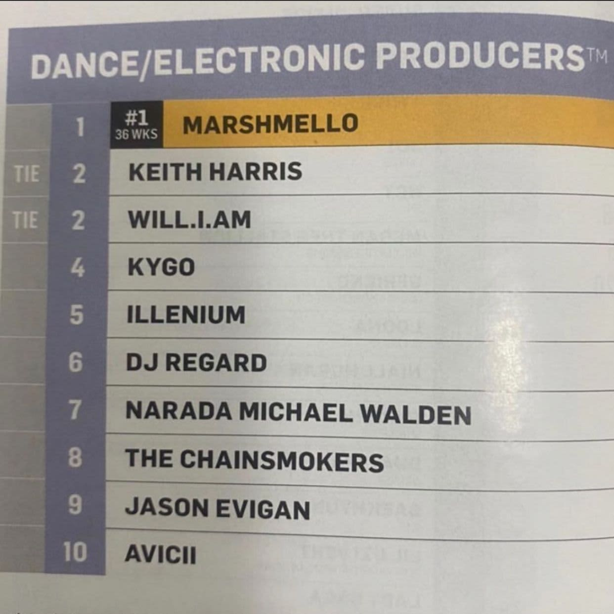 Keith Harris #2 on the Top 10 Dance/Electronic Producers