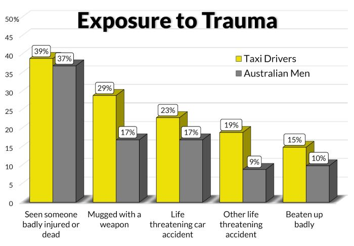 Taxi drivers reported higher than average levels of stress and trauma in a well-being survey of over 200 drivers at Melbourne airport's holding yard. Artwork: Sarah Fisher
